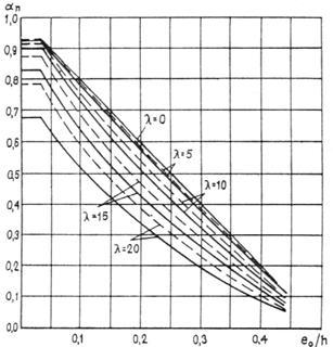 Снип расчет железобетонных конструкций