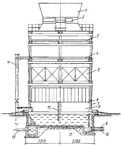 устройство; 6 -воздухонаправляющий козырек.  Черт.  1. Схема вентиляторной противоточной градирни. пространство; 9...