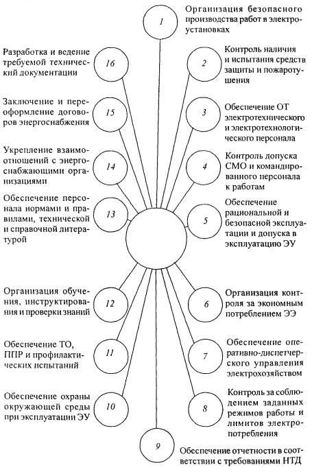 должностная инструкция главного инженера завода жби