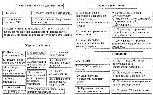 классификация помещений электробезопасности пуэ