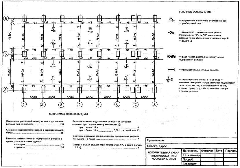 исполнительная документация бетон