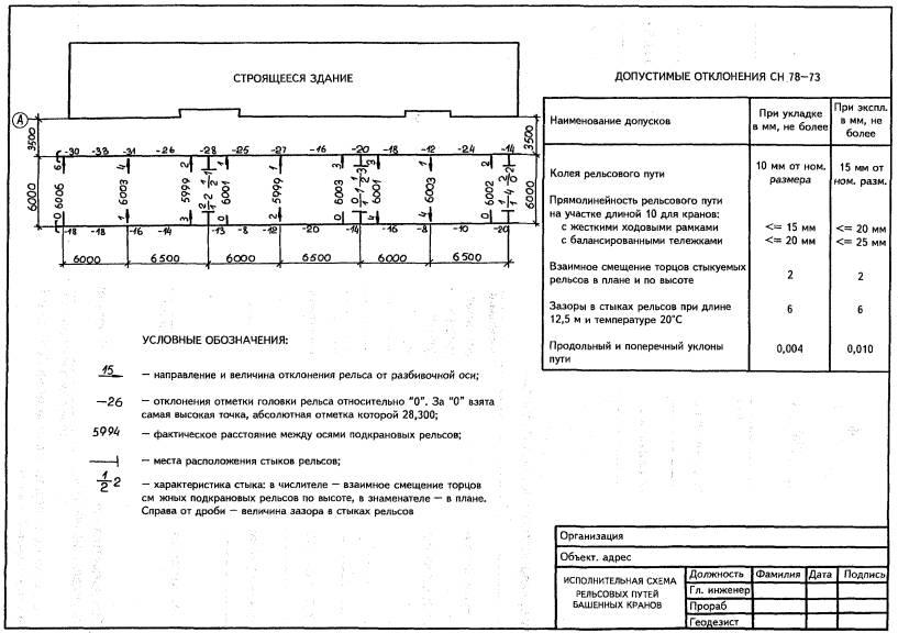 Инструкции по технической эксплуатации зданий