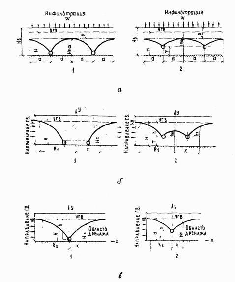 Расчетные схемы глубинного дренажа: а - систематический; б- кольцевой (контурный); в -однолинейный; 1 - совершенный...