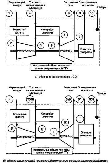 ГОСТ Р Установки газотурбинные Методы испытаний  Сечения измерения параметров внутри контрольного объема при испытаниях могут быть использованы для расчета баланса энергии как показано в разделе 8