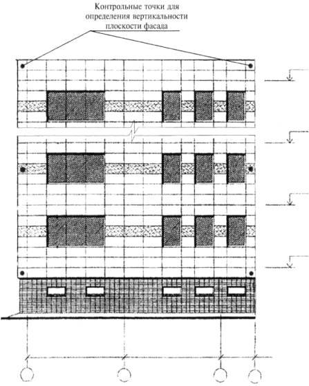 Схема расположения контрольных точек для определения вертикальности плоскости фасада нфс.