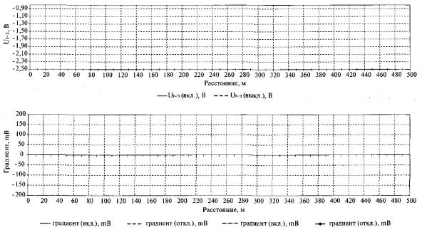 Унифлекс технониколь пароизоляция