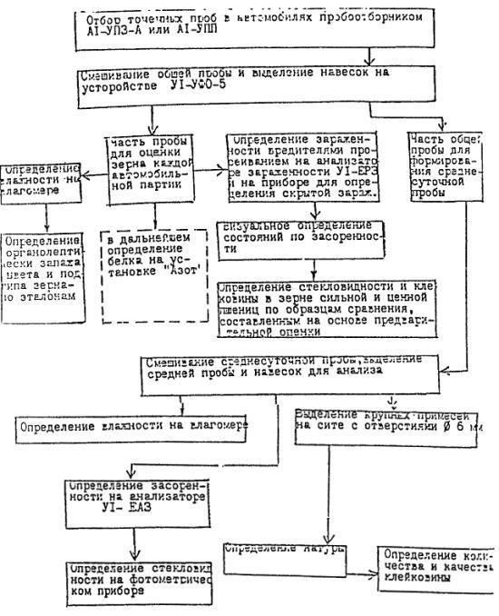 Указания по проектированию обеспыливающих установок на элеваторах и зерноскладах фольксваген транспортер т6 т5