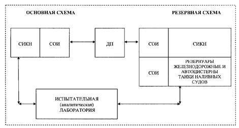 PDF Регламент передачи электронных версий проектно