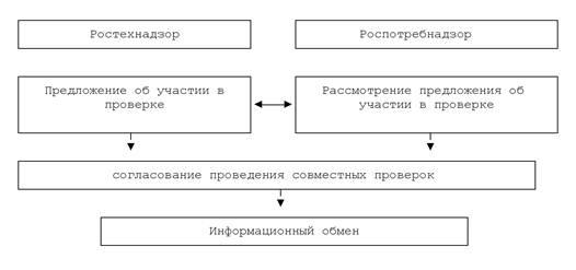 Схемы работы ростехнадзора