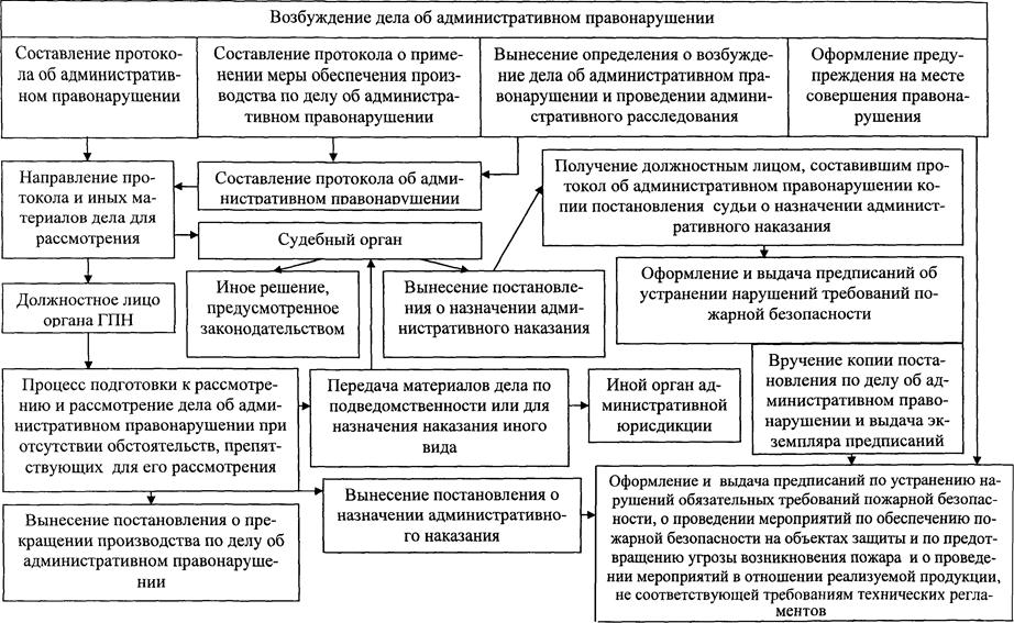 Определение места и времени совершения административного правонарушения в административном процессе