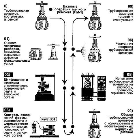Рисунок 3 - Схема технологического маршрута текущего ремонта арматуры.