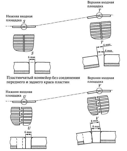 Расшифровка конвейеров запчасти для конвейеров ленточных