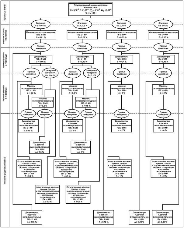 Государственная поверочная схема измерения силы