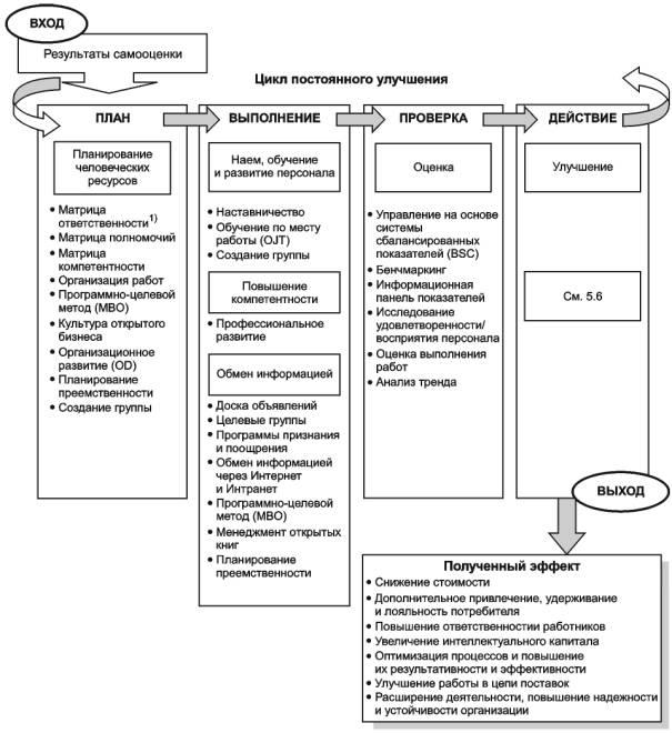 Матрица дизайна контроля процедуры