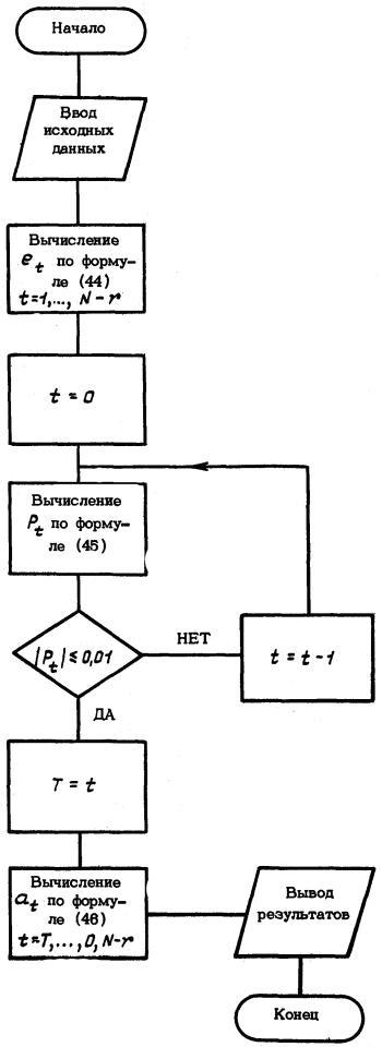 Блок схема алгоритма математической модели