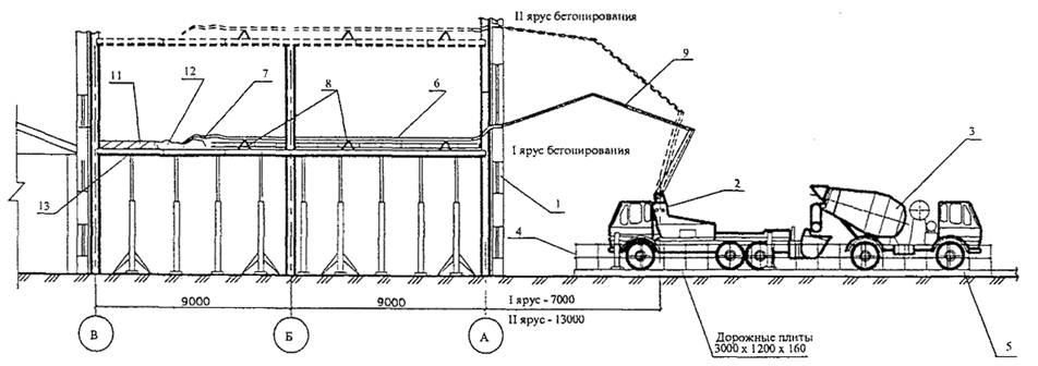 Енир подача бетонной смеси бетононасосом завод ячеистых бетонов и
