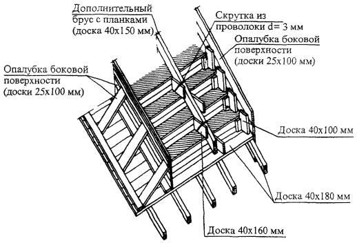 Схема опалубки в монолитном строительстве Опалубка для монолитного строительства, продажа