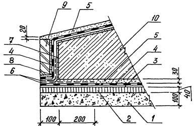 Фундамента в бетон гидроизоляция