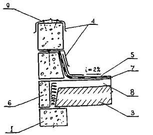 Стяжки для рулонная гидроизоляция
