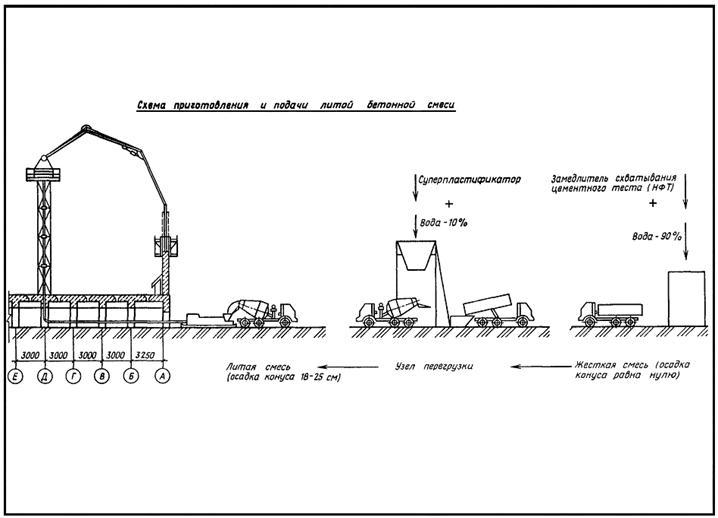 енир подача бетонной смеси бетононасосом