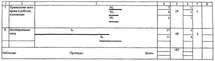Должностные инструкции машиниста крана 7 разряда