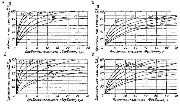 Технологическая карта по прогрева бетонной смеси бетон или раствор