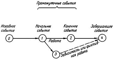 построение сетевой модели узел работа