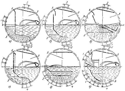 Фиг.  1. Основные схемы внутрибарабанных сепарационных устройств...  1 - ввод пароводяной смеси; 2 - отвод пара; 3...