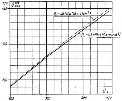 Подогреватель низкого давления ПН 200-16-7 II Калининград Пластины теплообменника Tranter GX-64 P Ижевск