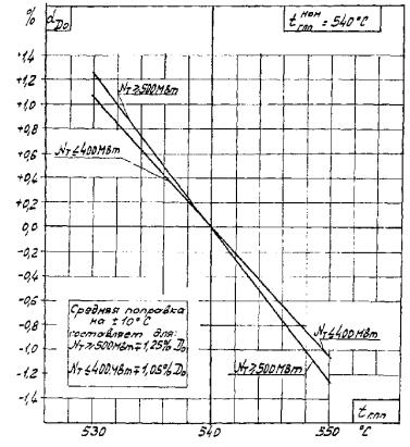 Подогреватель низкого давления ПН 800-29-7 IIIA Калуга Пластинчатый теплообменник Sigma M136 Каспийск