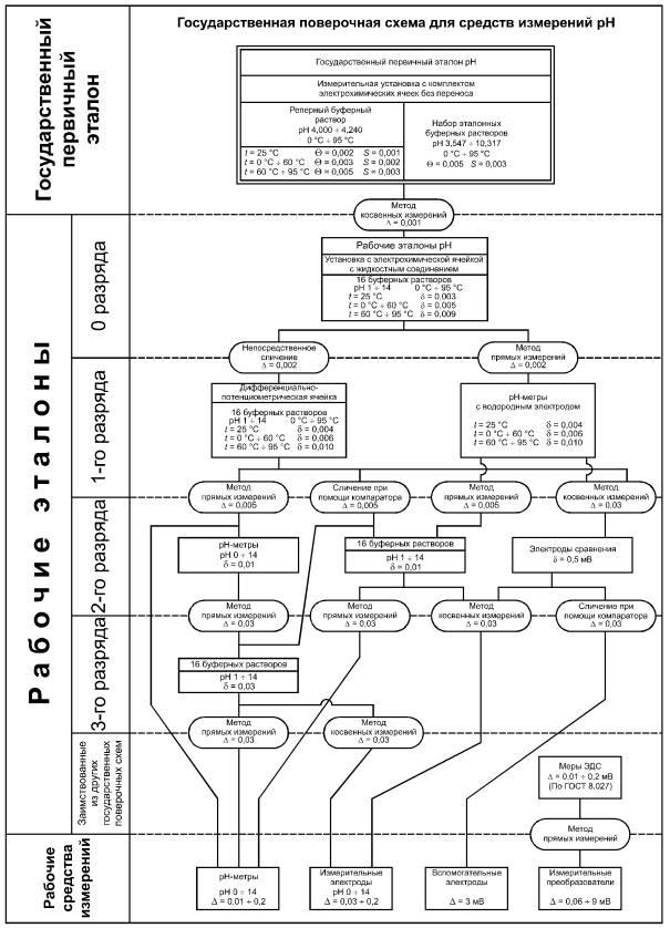 Государственная поверочная схема переменного напряжения