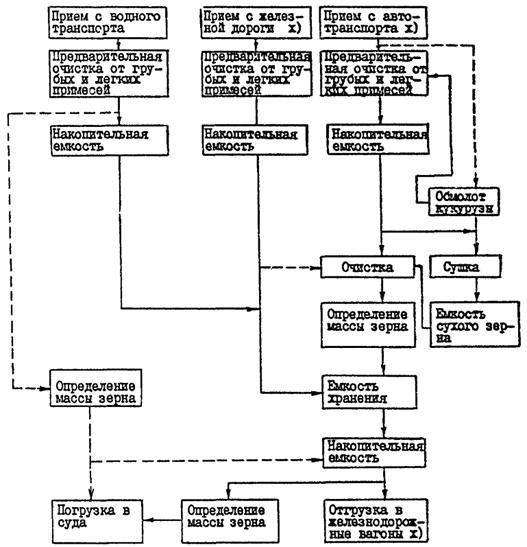 Указания по проектированию обеспыливающих установок на элеваторах и зерноскладах схема теплоснабжения с элеватором