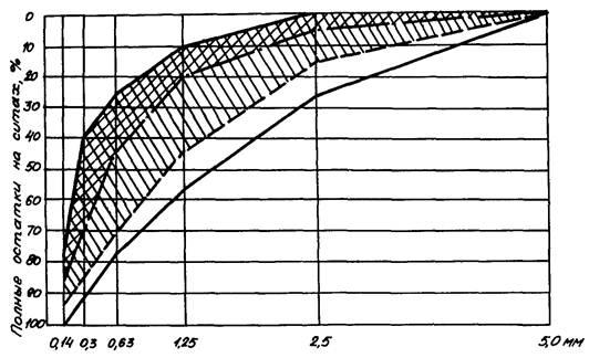 Тер приготовление бетона продолжительность перемешивания бетонной смеси в гравитационных смесителях